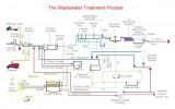 wwtp_-_process_diagram_2015